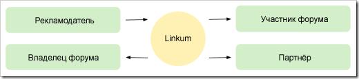 Схема роботи Linkum