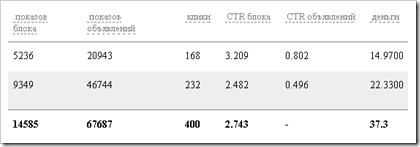 Результати оптимізованої реклами teasernet